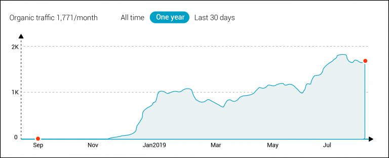 Wykres - Pozycjonowanie