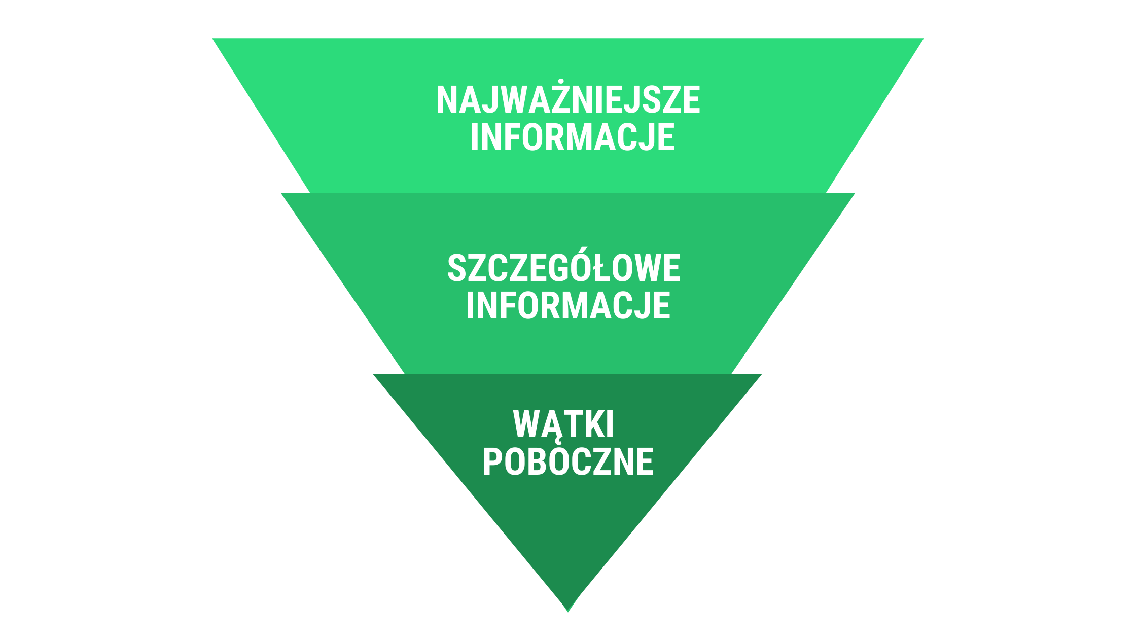 Odwrócona piramida dziennikarska