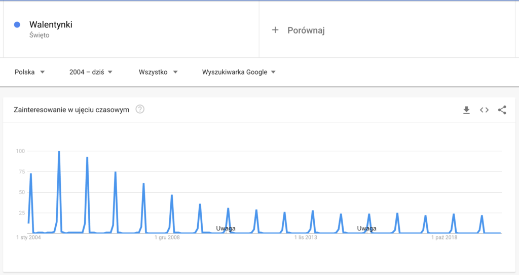 Walentynki - Google Trends