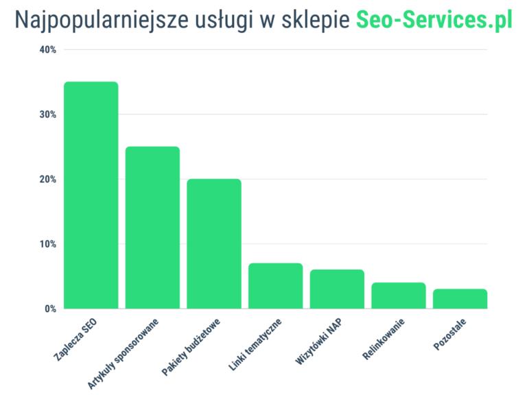 Najpopularniejsze usługi