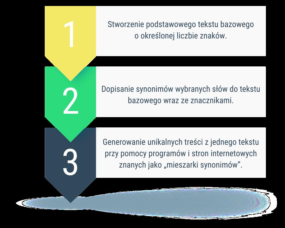 Teksty synonimizowane - krok po kroku